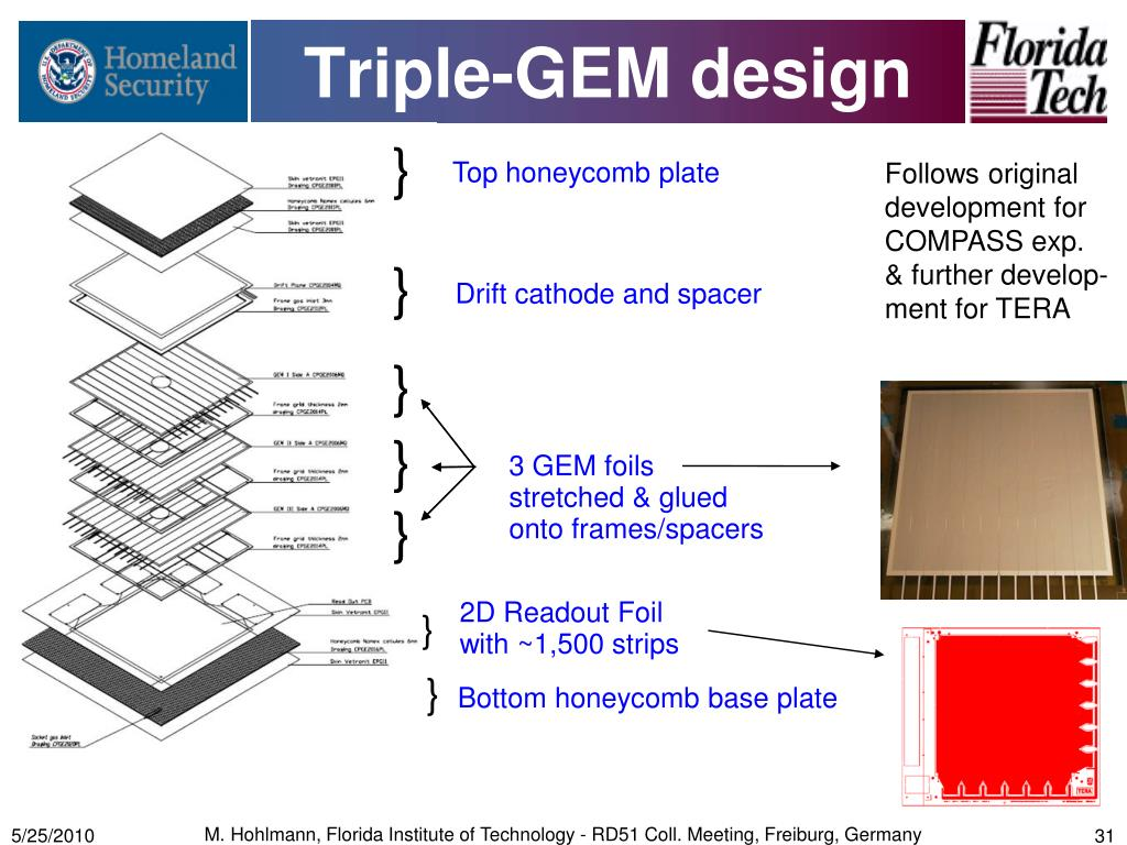 Triple-GEM design