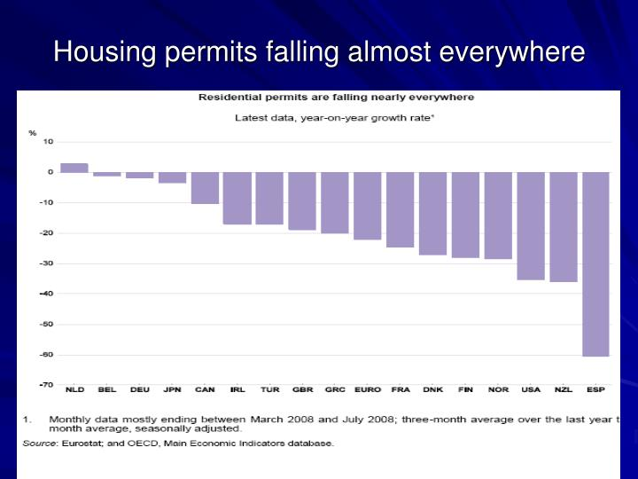 Housing permits falling almost everywhere