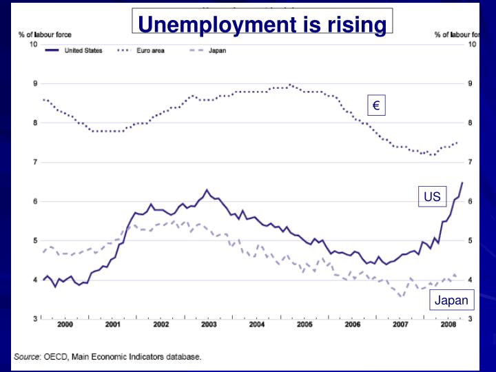 Unemployment is rising