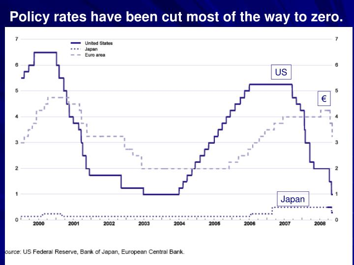 Policy rates have been cut most of the way to zero.