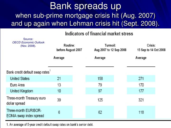 Bank spreads up