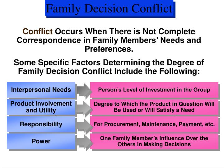 Family Decision Conflict