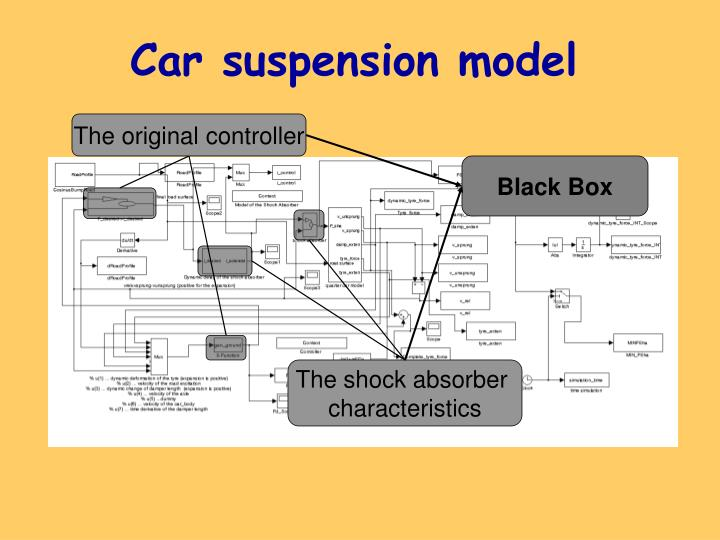 Car suspension model