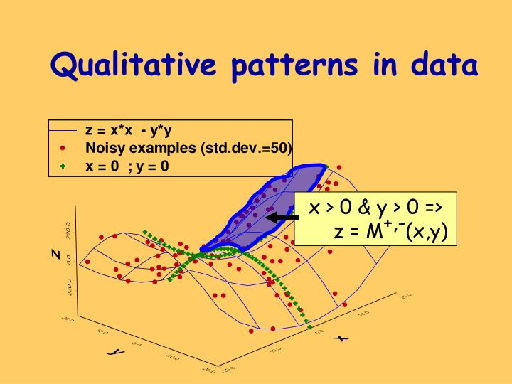 Qualitative patterns in data