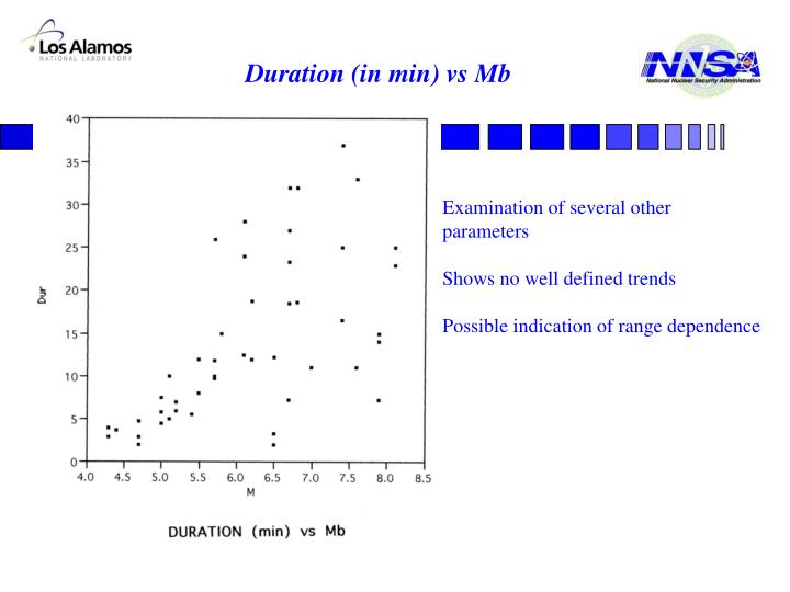 Duration (in min) vs Mb