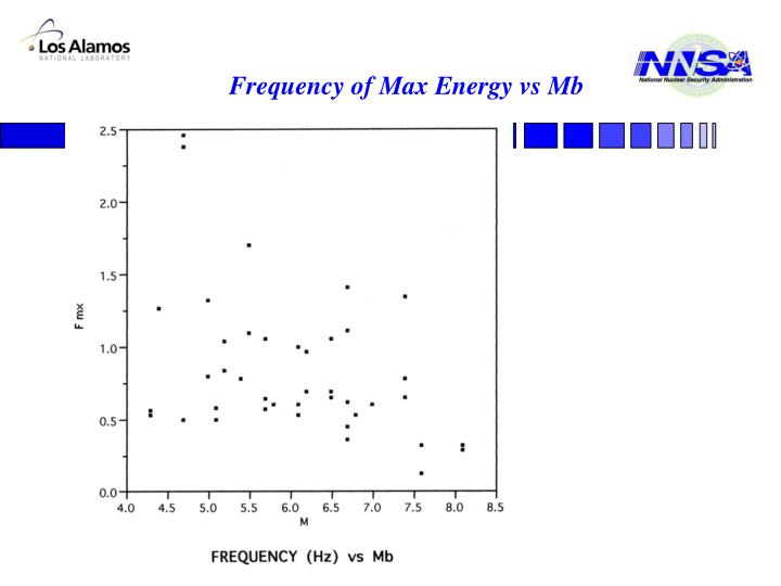 Frequency of Max Energy vs Mb