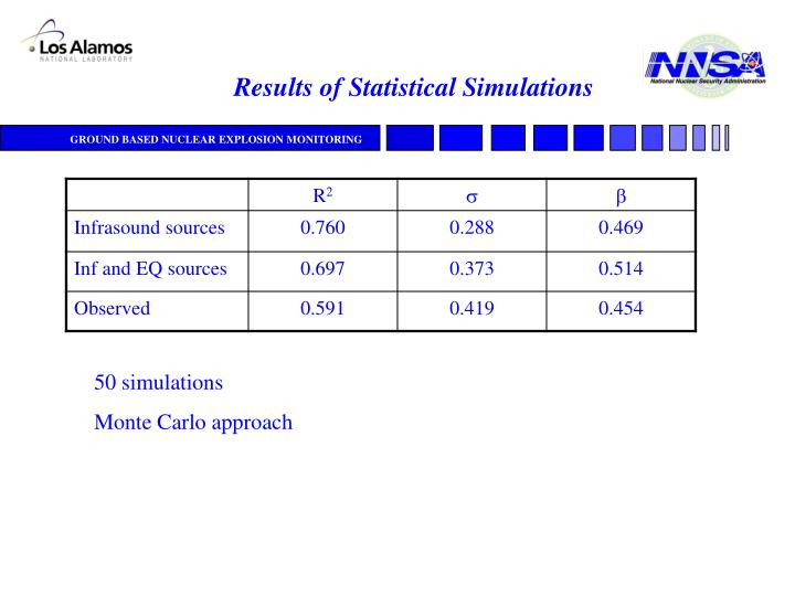 Results of Statistical Simulations