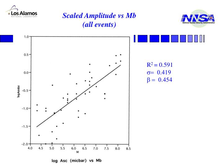 Scaled Amplitude vs Mb