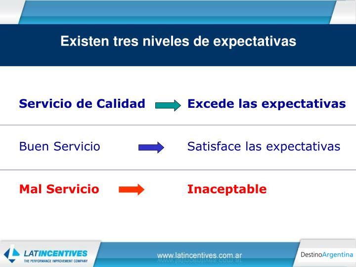 Existen tres niveles de expectativas