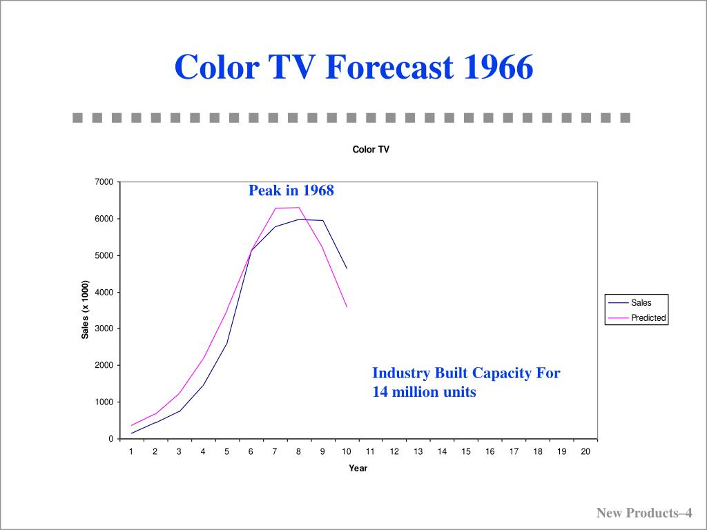 Color TV Forecast 1966