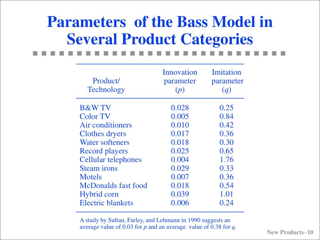Parameters  of the Bass Model in Several Product Categories