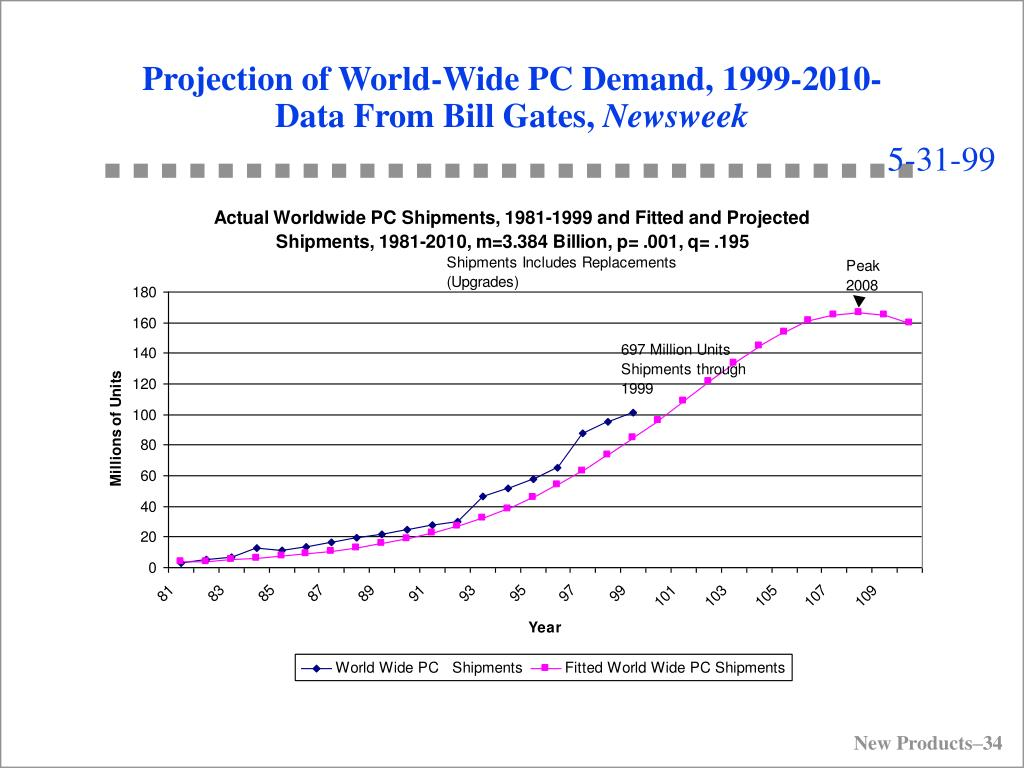 Projection of World-Wide PC Demand, 1999-2010-Data From Bill Gates,