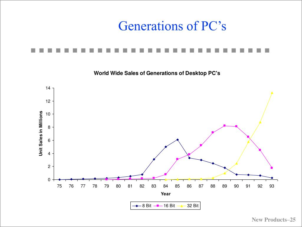 Generations of PC's