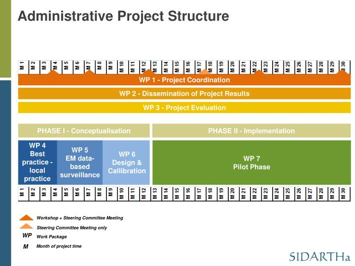 Administrative Project