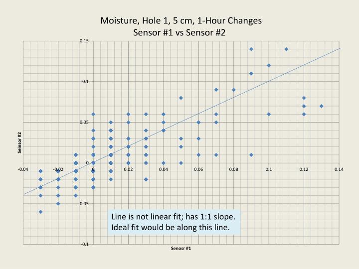Line is not linear fit; has 1:1 slope.