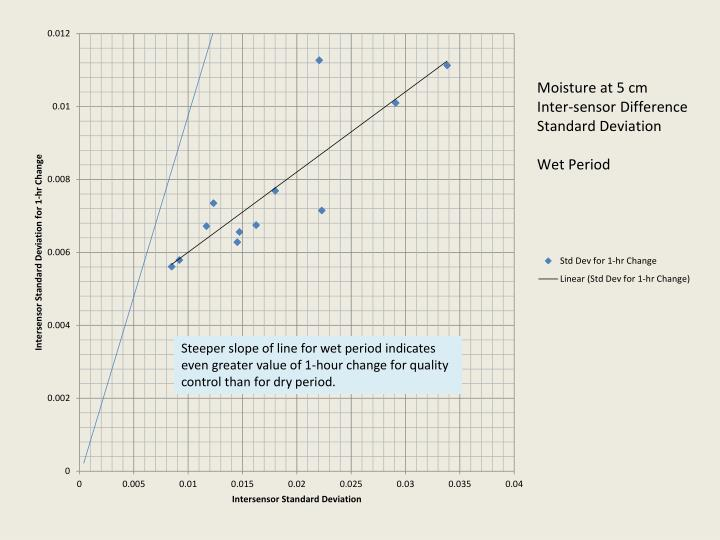Steeper slope of line for wet period indicates