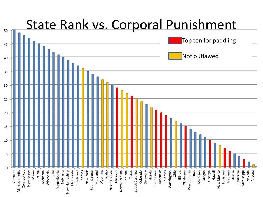 State Rank vs. Corporal Punishment