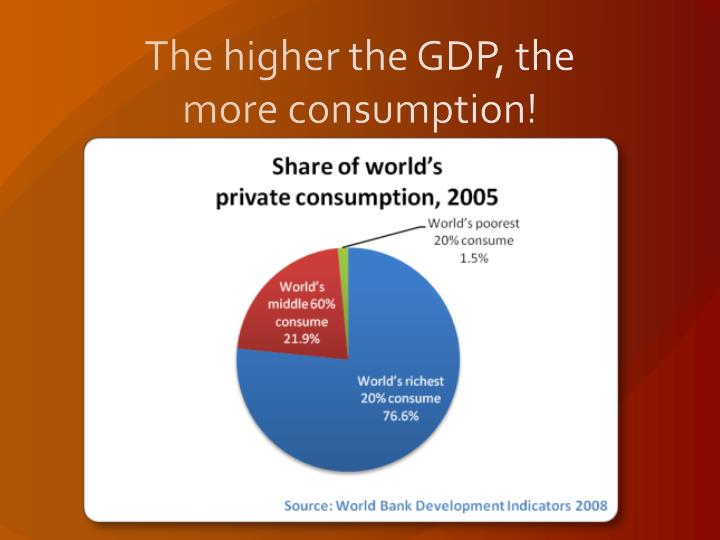 The higher the GDP, the more consumption!
