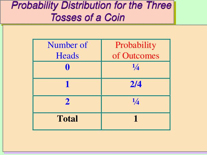 Probability Distribution for the Three Tosses of a Coin