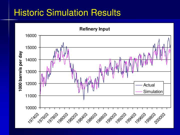Historic Simulation Results
