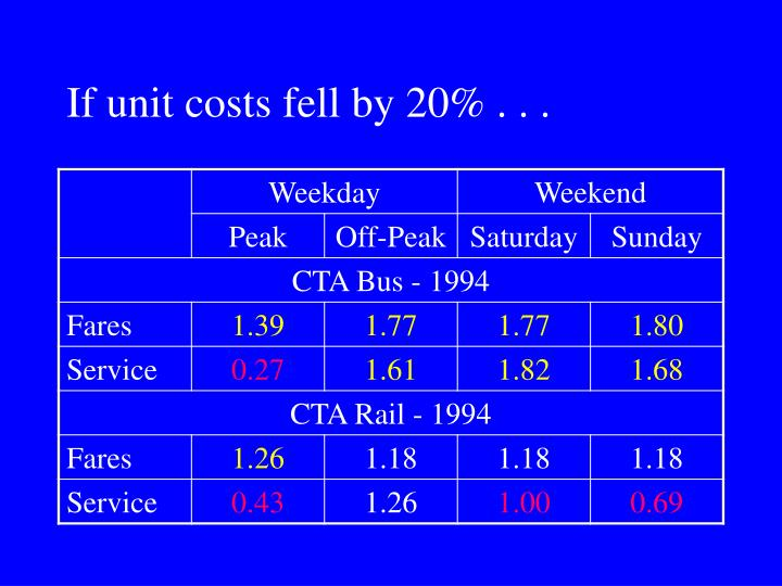 If unit costs fell by 20% . . .