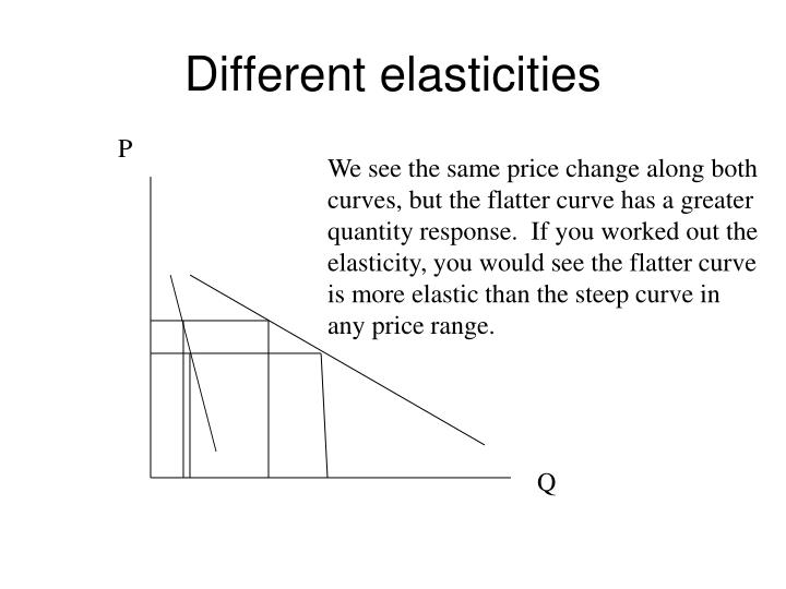 Different elasticities