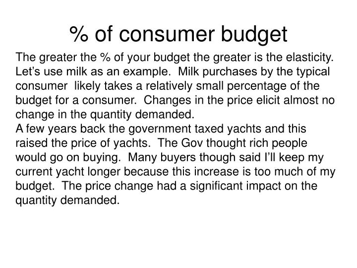 % of consumer budget