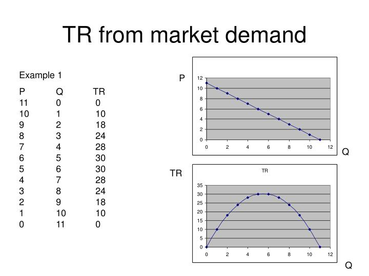 Tr from market demand