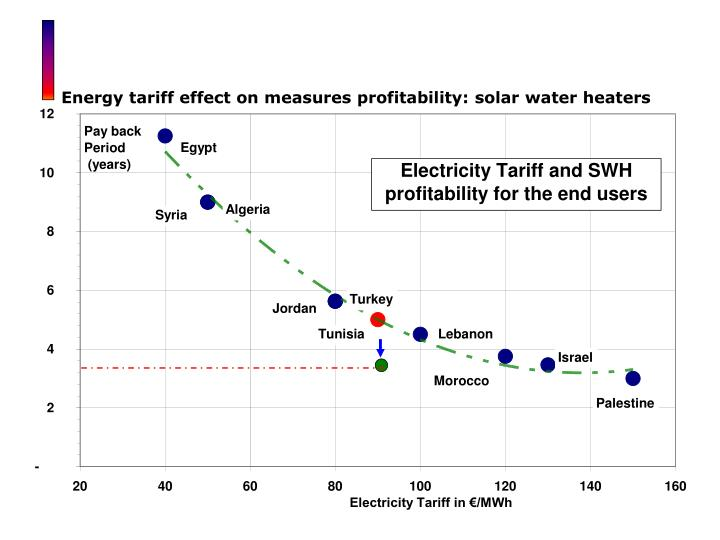 Energy tariff effect on measures profitability: solar water heaters