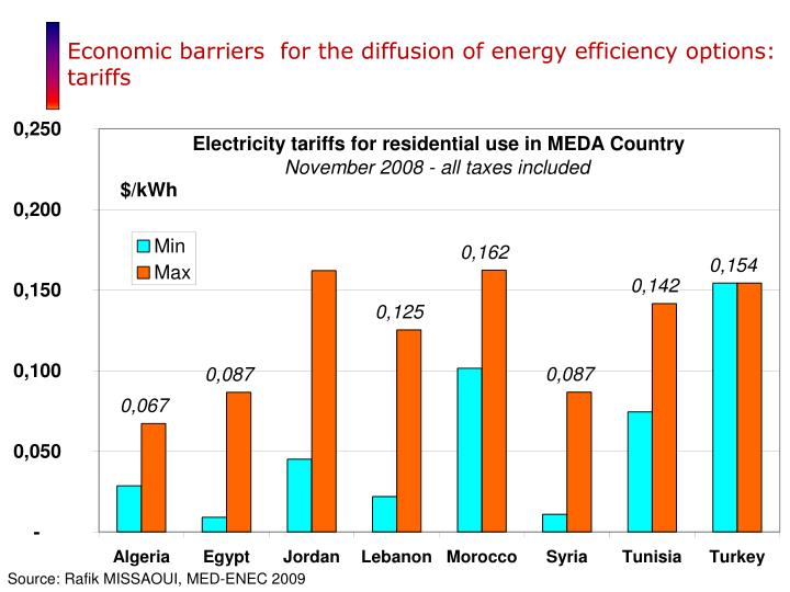 Economic barriers  for the diffusion of energy efficiency options: tariffs