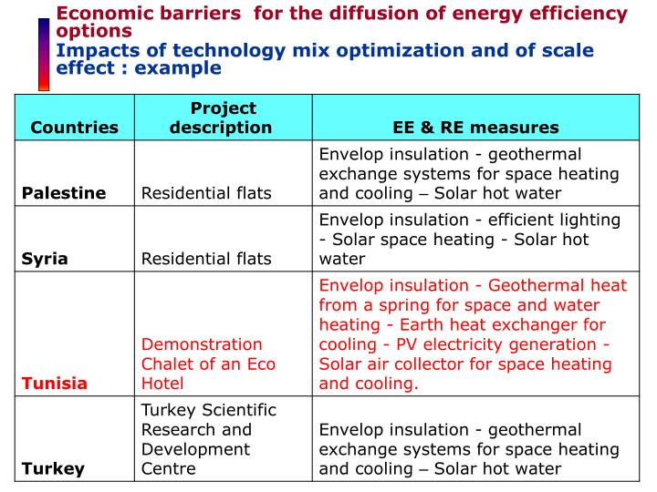 Economic barriers  for the diffusion of energy efficiency options