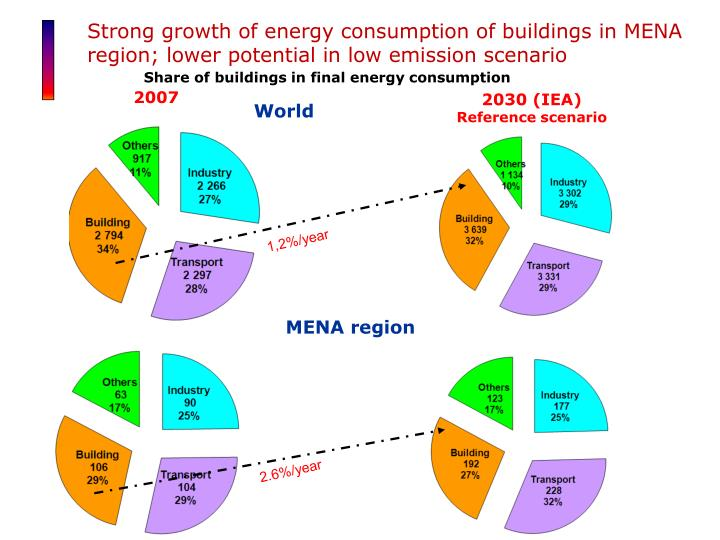 Strong growth of energy consumption of buildings in MENA region; lower potential in low emission sce...