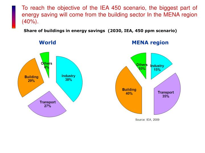 To reach the objective of the IEA 450 scenario, the biggest part of energy saving will come from the building sector In the MENA region (40%).