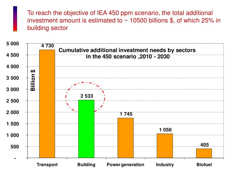 To reach the objective of IEA 450 ppm scenario, the total additional investment amount is estimated to ~ 10500 billions $, of which 25% in building sector