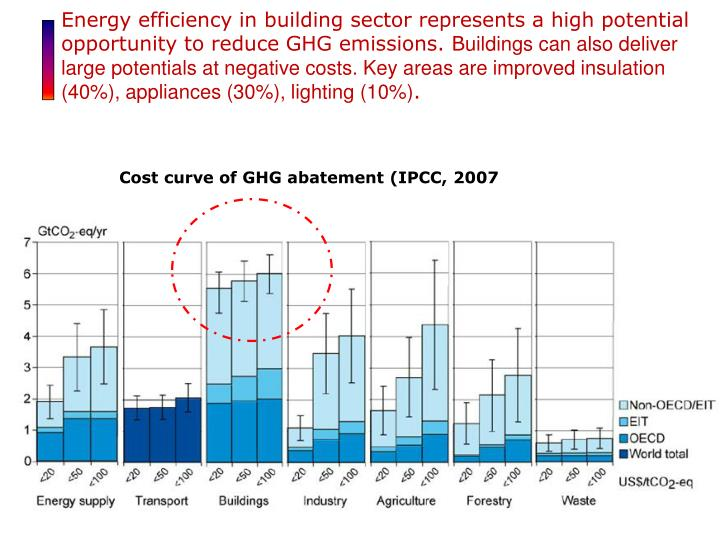 Energy efficiency in building sector represents a high potential opportunity to reduce GHG emissions. B