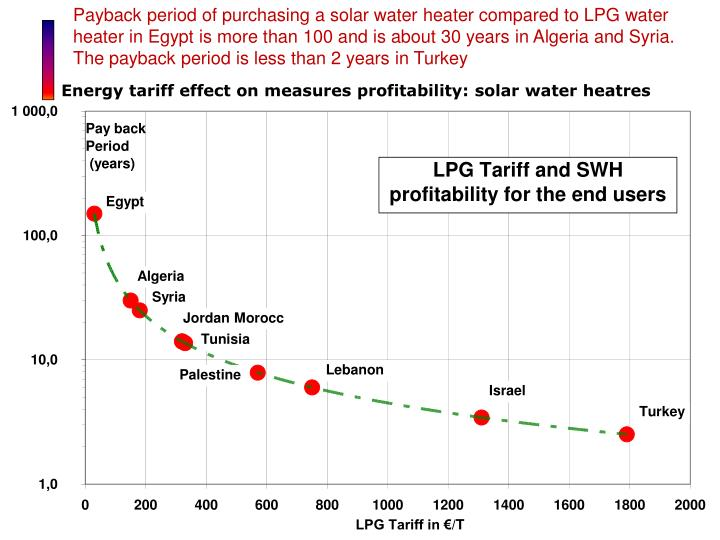 Payback period of purchasing a solar water heater compared to LPG water heater in Egypt is more than 100 and is about 30 years in Algeria and Syria. The payback period is less than 2 years in Turkey