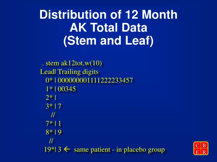 Distribution of 12 Month AK Total Data