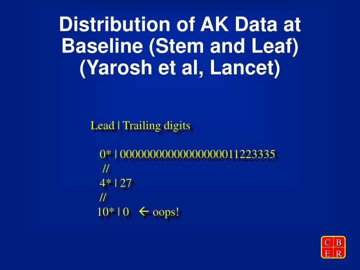 Distribution of AK Data at Baseline (Stem and Leaf)