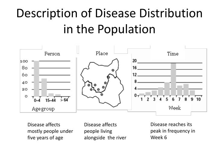 Description of Disease Distribution in the Population