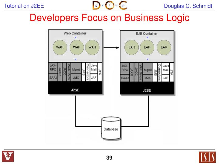 Developers Focus on Business Logic