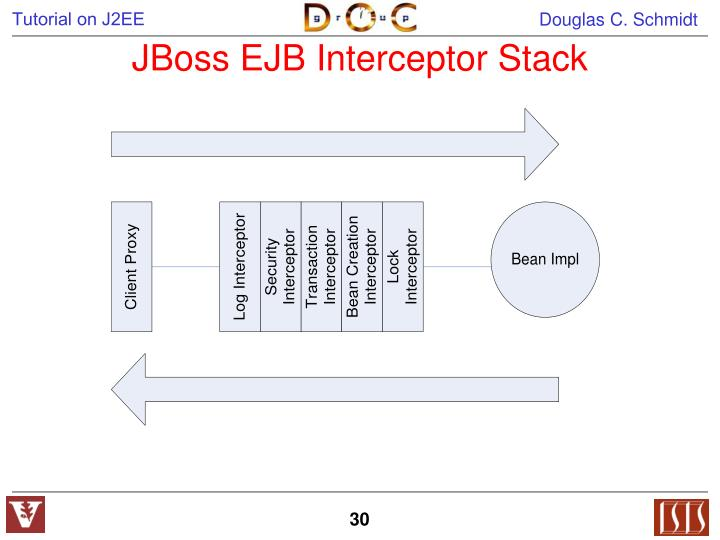 JBoss EJB Interceptor Stack