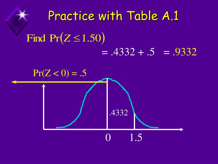 Practice with Table A.1