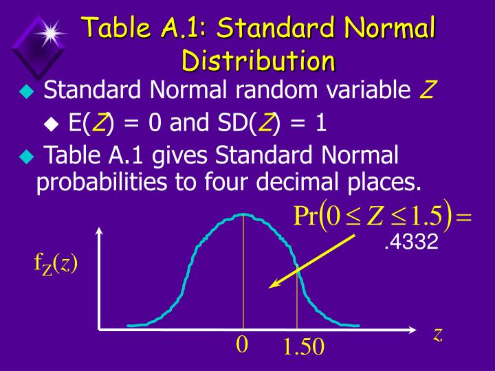 Table A.1: Standard Normal Distribution