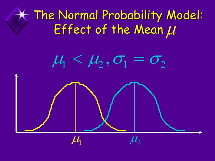 The Normal Probability Model: Effect of the Mean