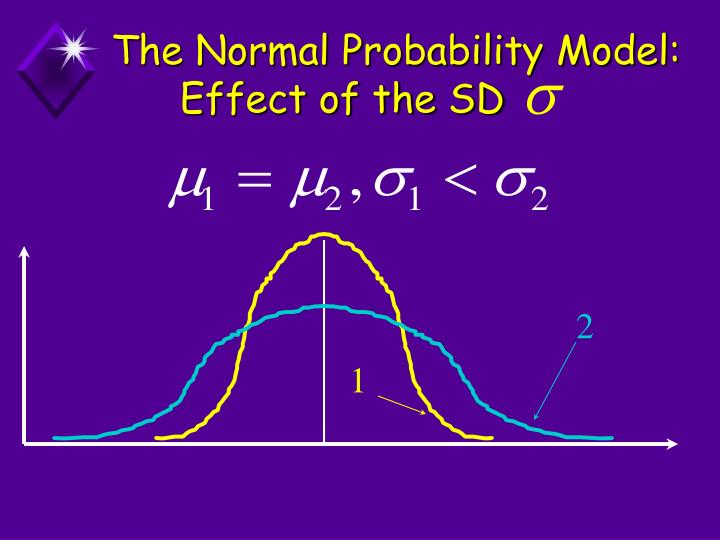 The Normal Probability Model: Effect of the SD