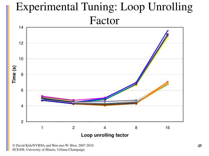 Experimental Tuning: Loop Unrolling Factor