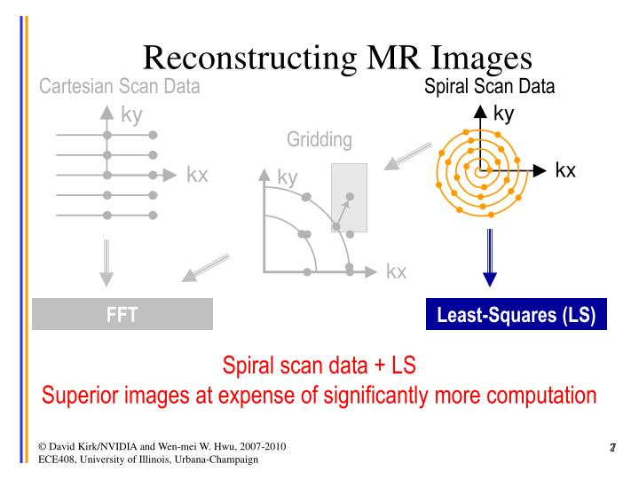 Reconstructing MR Images