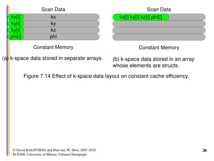 (a) k-space data stored in separate arrays.