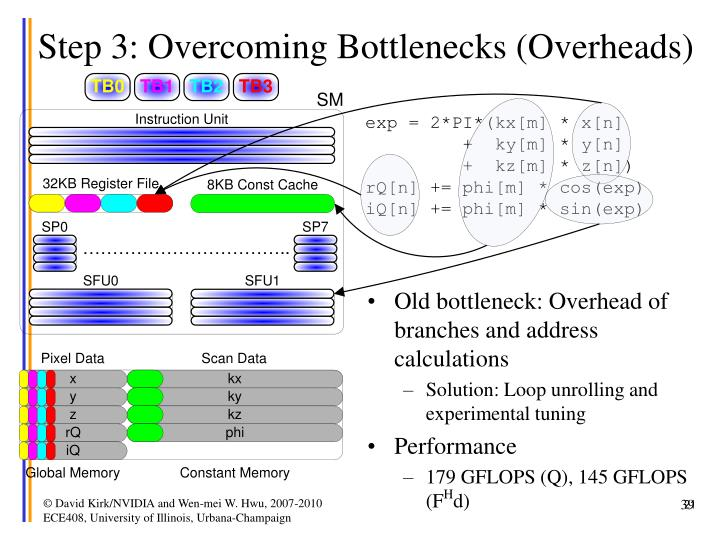 Step 3: Overcoming Bottlenecks (Overheads)
