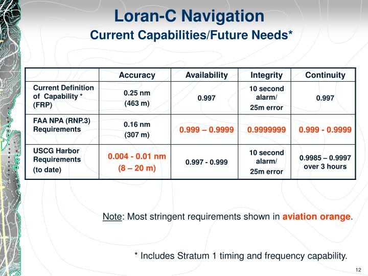Loran-C Navigation